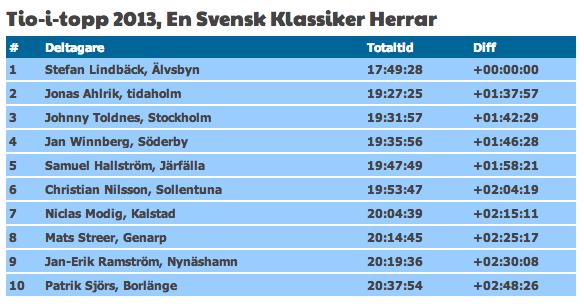 tio-i-topp-svensk-klassiker